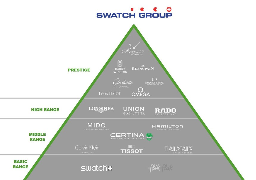 Portfolio značek Swatch Group